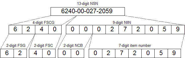 Structure of an Military NSN number