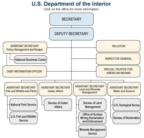 United states department of the interior agencies - United states department of the interior bureau of indian affairs ...